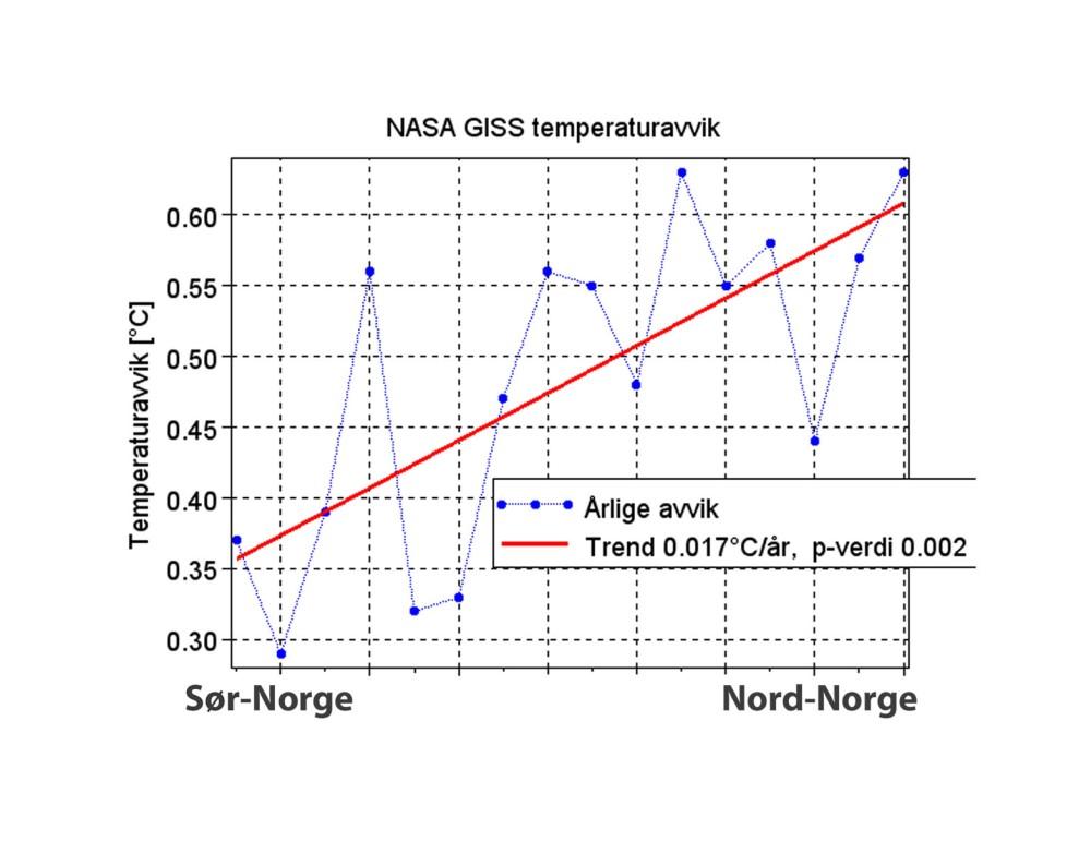 klima_avvik_tommetankker